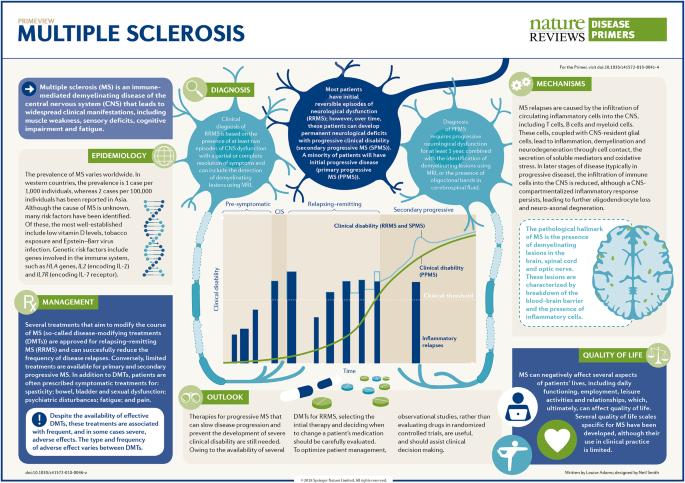 naltrexone for multiple sclerosis user reviews