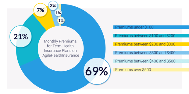 short term health insurance california reviews